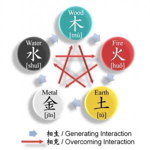 feng-shui-elemente-Yin-si-Yang-creatie-control-distrugere